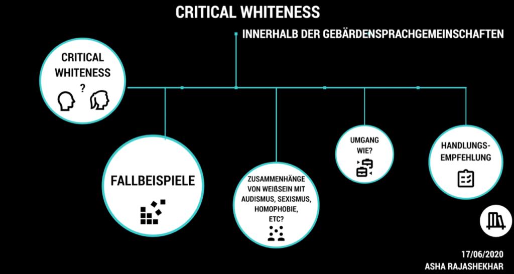 Ein Schaubild zeigt die Faktoren von Critical Whiteness. Die Aspekte sind Fallbeispiele, Zusammenhänge von Weißsein und Audismus, Sexismus und Homophobie. Als nächstes folgen die Schritte Umgang wie? und schließlich Handlungsempfehlung.