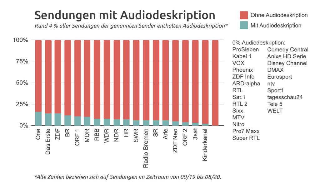 Eine Balkengrafik zu Sendungen mit Audiodeskription. Der Anteil der Sendungen mit Audiodeskription ist sehr gering und liegt im Schnitt bei rund vier Prozent.